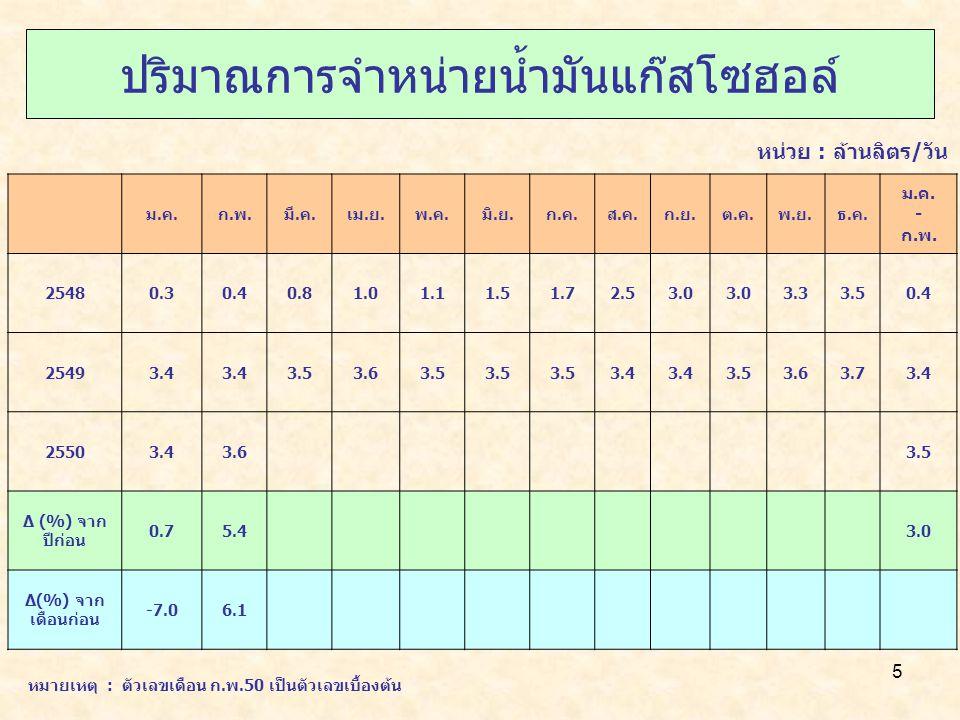 6 ปริมาณการจำหน่ายน้ำมันดีเซลหมุนเร็วบี 5 ม.ค.ก.พ.มี.ค.เม.ย.พ.ค.มิ.ย.ก.ค.ส.ค.ก.ย.ต.ค.พ.ย.ธ.ค.