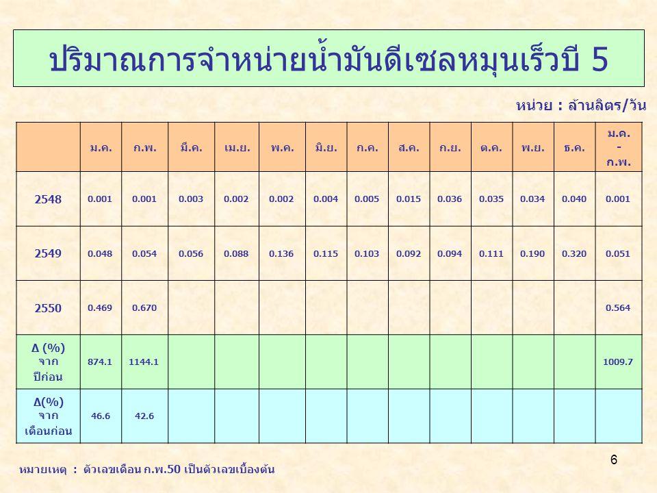 7 ปริมาณการจำหน่าย NGV ม.ค.ก.พ.มี.ค.เม.ย.พ.ค.มิ.ย.ก.ค.ส.ค.ก.ย.ต.ค.พ.ย.ธ.ค.