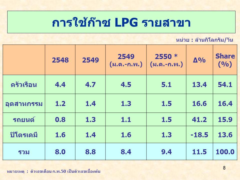 8 การใช้ก๊าซ LPG รายสาขา หน่วย : ล้านกิโลกรัม/วัน 25482549 (ม.ค.-ก.พ.) 2550 * (ม.ค.-ก.พ.) Δ%Δ% Share (%) ครัวเรือน4.44.74.55.113.454.1 อุตสาหกรรม1.21.41.31.516.616.4 รถยนต์0.81.31.11.541.215.9 ปิโตรเคมี1.61.41.61.3-18.513.6 รวม8.08.88.49.411.5100.0 หมายเหตุ : ตัวเลขเดือน ก.พ.50 เป็นตัวเลขเบื้องต้น