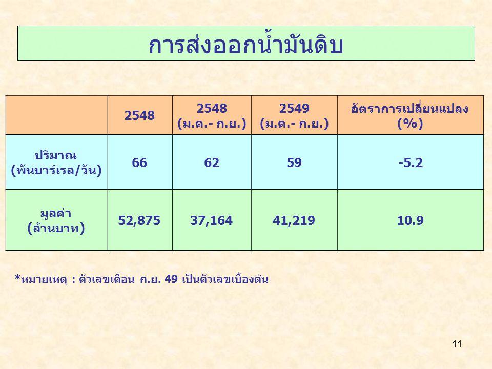 11 การส่งออกน้ำมันดิบ 2548 (ม.ค.- ก.ย.) 2549 (ม.ค.- ก.ย.) อัตราการเปลี่ยนแปลง (%) ปริมาณ (พันบาร์เรล/วัน) 666259-5.2 มูลค่า (ล้านบาท) 52,87537,16441,2