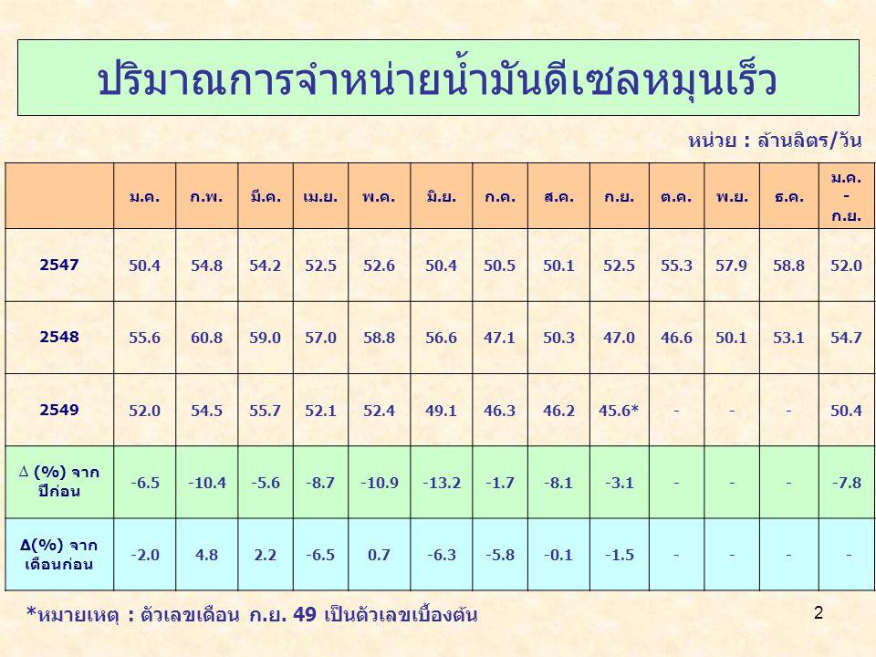 13 ปริมาณการส่งออกน้ำมัน 2548 (ม.ค.-ก.ย.) 2549 (ม.ค.-ก.ย.)* อัตราการเปลี่ยนแปลง(%) น้ำมันดิบ 666259-5.2 น้ำมันสำเร็จรูป 12212114217.2 รวม1881832019.8 *หมายเหตุ : ตัวเลขเดือน ก.ย.