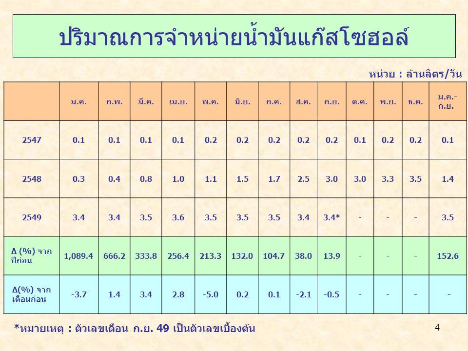 15 ค่าการตลาดน้ำมันดีเซลหมุนเร็ว ปี 2549 2549 ม.ค.ก.พ.มี.ค.เม.ยพ.ค.มิ.ยก.ค.ส.ค.ก.ย.ต.ค.