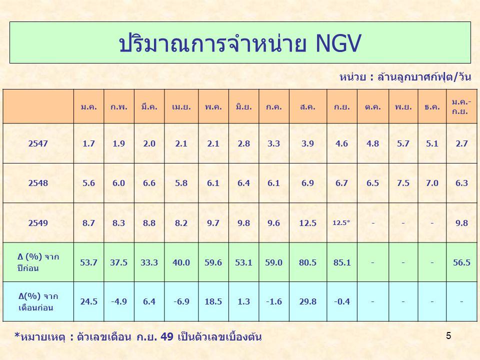 5 ปริมาณการจำหน่าย NGV ม.ค.ก.พ.มี.ค.เม.ย.พ.ค.มิ.ย.ก.ค.ส.ค.ก.ย.ต.ค.พ.ย.ธ.ค. ม.ค.- ก.ย. 25471.71.92.02.1 2.83.33.94.64.85.75.12.7 25485.66.06.65.86.16.4