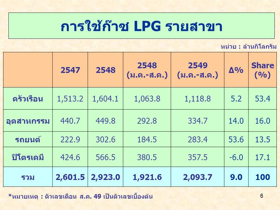 6 การใช้ก๊าซ LPG รายสาขา หน่วย : ล้านกิโลกรัม 25472548 (ม.ค.-ส.ค.) 2549 (ม.ค.-ส.ค.) Δ%Δ% Share (%) ครัวเรือน1,513.21,604.11,063.81,118.85.253.4 อุตสาห