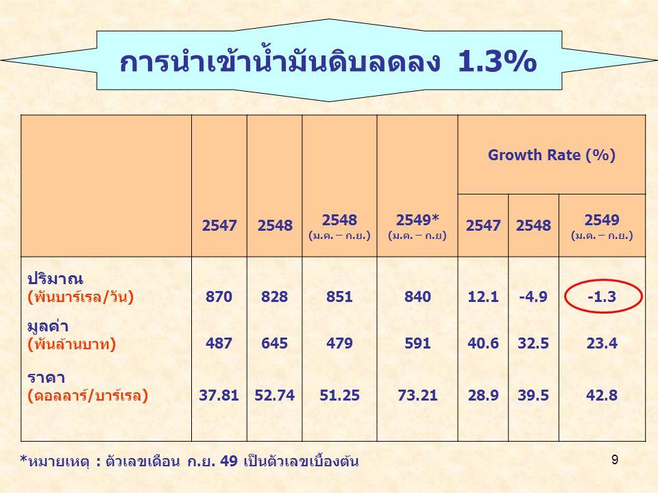 9 Growth Rate (%) 25472548 (ม.ค. – ก.ย.) 2549* (ม.ค. – ก.ย) 25472548 2549 (ม.ค. – ก.ย.) ปริมาณ (พันบาร์เรล/วัน)87082885184012.1-4.9-1.3 มูลค่า (พันล้า