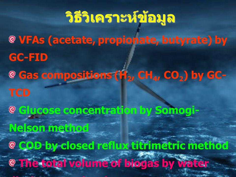 วิธีวิเคราะห์ข้อมูล VFAs (acetate, propionate, butyrate) by GC-FID Gas compositions (H 2, CH 4, CO 2 ) by GC- TCD Glucose concentration by Somogi- Nelson method COD by closed reflux titrimetric method The total volume of biogas by water displacement in a burette Calculate the volume of H 2 by using the mass balance eq.