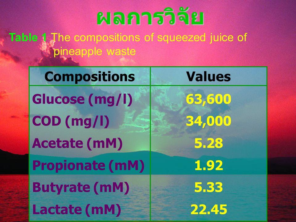 ผลการวิจัย Table 1 The compositions of squeezed juice of pineapple waste CompositionsValues Glucose (mg/l) COD (mg/l) Acetate (mM) Propionate (mM) Butyrate (mM) Lactate (mM) 63,600 34,000 5.28 1.92 5.33 22.45