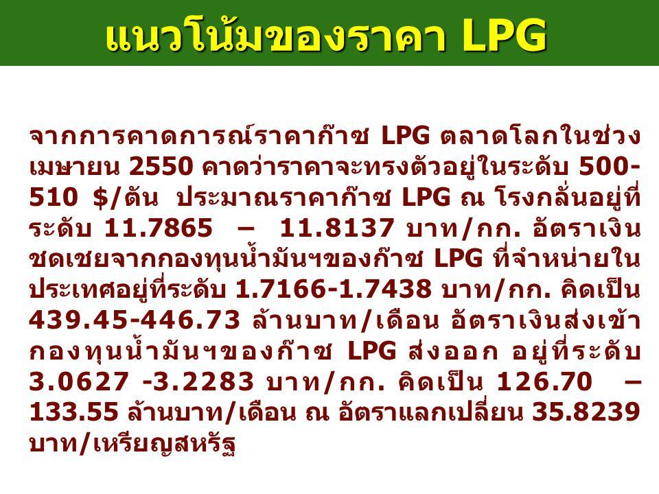 แนวโน้มของราคา LPG จากการคาดการณ์ราคาก๊าซ LPG ตลาดโลกในช่วง เมษายน 2550 คาดว่าราคาจะทรงตัวอยู่ในระดับ 500- 510 $/ตัน ประมาณราคาก๊าซ LPG ณ โรงกลั่นอยู่