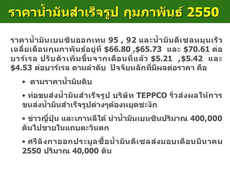 ราคาน้ำมันสำเร็จรูป กุมภาพันธ์ 2550 ราคาน้ำมันเบนซินออกเทน 95, 92 และน้ำมันดีเซลหมุนเร็ว เฉลี่ยเดือนกุมภาพันธ์อยู่ที่ $66.80,$65.73 และ $70.61 ต่อ บาร