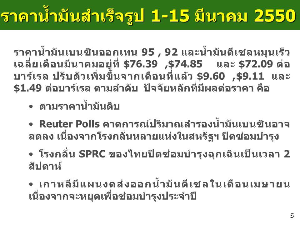 5 ราคาน้ำมันสำเร็จรูป 1-15 มีนาคม 2550 ราคาน้ำมันเบนซินออกเทน 95, 92 และน้ำมันดีเซลหมุนเร็ว เฉลี่ยเดือนมีนาคมอยู่ที่ $76.39,$74.85 และ $72.09 ต่อ บาร์