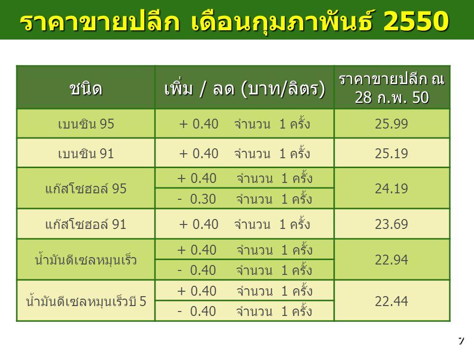 7 ราคาขายปลีก เดือนกุมภาพันธ์ 2550 ชนิด เพิ่ม / ลด (บาท/ลิตร) ราคาขายปลีก ณ 28 ก.พ. 50 เบนซิน 95+ 0.40 จำนวน 1 ครั้ง25.99 เบนซิน 91+ 0.40 จำนวน 1 ครั้