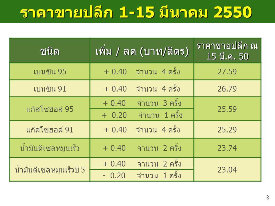 8 ราคาขายปลีก 1-15 มีนาคม 2550 ชนิด เพิ่ม / ลด (บาท/ลิตร) ราคาขายปลีก ณ 15 มี.ค. 50 เบนซิน 95+ 0.40 จำนวน 4 ครั้ง27.59 เบนซิน 91+ 0.40 จำนวน 4 ครั้ง26