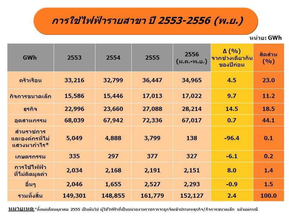 การใช้ไฟฟ้ารายกลุ่มอุตสาหกรรมที่สำคัญ ปี 2553-2556 (พ.ย.) GWh 255325542555 2556 (ม.ค.-พ.ย.) ∆ (%) จากช่วงเดียวกัน ของปีก่อน อาหาร 8,3358,9569,7218,873-0.2 เหล็กและโลหะ พื้นฐาน 6,7426,6276,9546,5051.4 สิ่งทอ 6,5686,1826,0385,5860.8 อิเล็กทรอนิกส์ 6,0716,7196,3256,0564.2 พลาสติก 4,1454,1644,4584,1992.1 ซีเมนต์ 3,7623,7854,0423,700-0.2 ยานยนต์ 3,8103,8924,9504,8596.9 เคมีภัณฑ์ 2,9952,1912,1551,959-1.6 ยางและผลิตภัณฑ์ ยาง 2,6572,7793,0122,8392.3 การผลิตน้ำแข็ง 2,5772,4202,6972,4800.0 หน่วย: GWh
