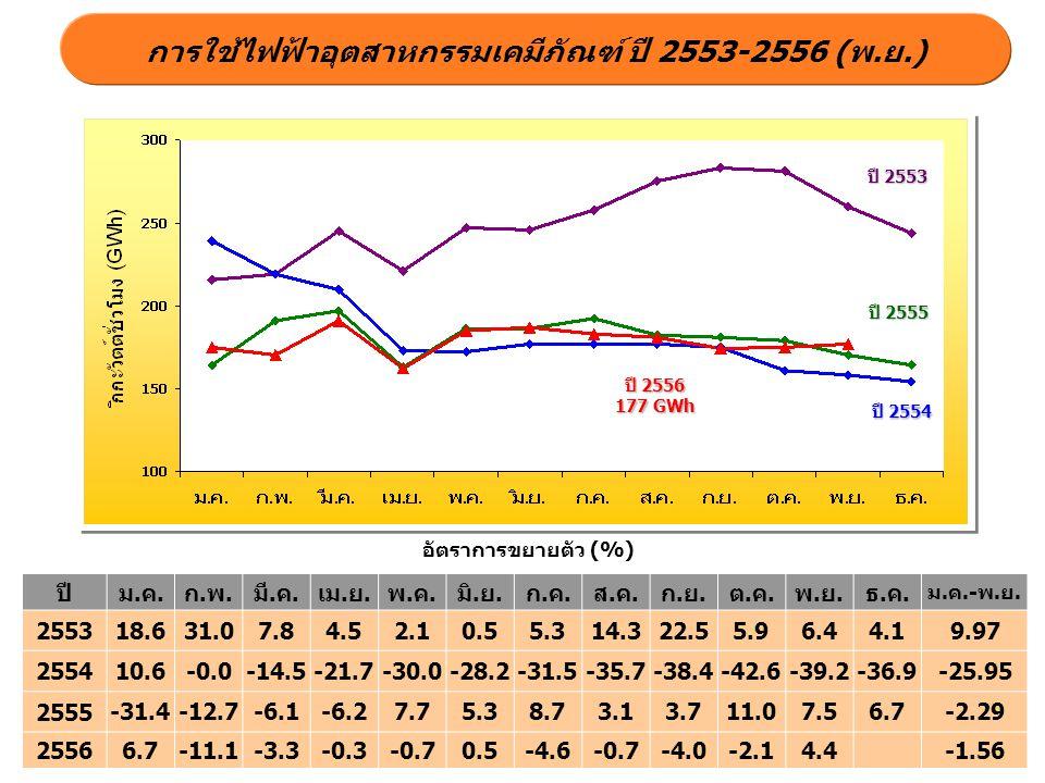 ปี 2555 ปี 2554 ปี 2556 177 GWh การใช้ไฟฟ้าอุตสาหกรรมเคมีภัณฑ์ ปี 2553-2556 (พ.ย.) อัตราการขยายตัว (%) ปี 2553 ปีม.ค.ก.พ.มี.ค.เม.ย.พ.ค.มิ.ย.ก.ค.ส.ค.ก.