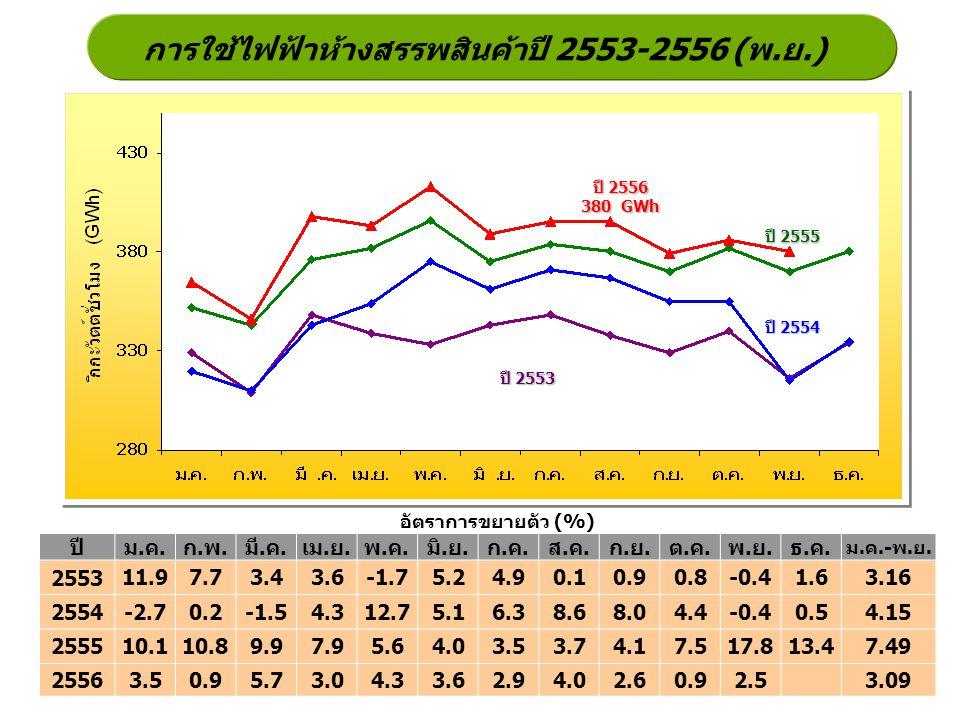การใช้ไฟฟ้าห้างสรรพสินค้าปี 2553-2556 (พ.ย.) ปี 2555 ปี 2554 ปี 2553 อัตราการขยายตัว (%) ปี 2556 380 GWh ปีม.ค.ก.พ.มี.ค.เม.ย.พ.ค.มิ.ย.ก.ค.ส.ค.ก.ย.ต.ค.