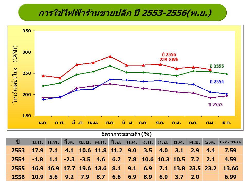 การใช้ไฟฟ้าร้านขายปลีก ปี 2553-2556(พ.ย.) ปี 2555 ปี 2554 ปี 2553 อัตราการขยายตัว (%) ปี 2556 259 GWh ปีม.ค.ก.พ.มี.ค.เม.ย.พ.ค.มิ.ย.ก.ค.ส.ค.ก.ย.ต.ค.พ.ย