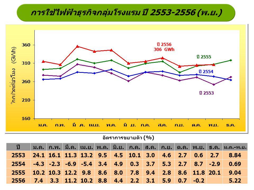 การใช้ไฟฟ้าธุรกิจกลุ่มโรงแรม ปี 2553-2556 (พ.ย.) ปี 2555 ปี 2554 ปี 2553 อัตราการขยายตัว (%) ปี 2556 306 GWh ปีม.ค.ก.พ.มี.ค.เม.ย.พ.ค.มิ.ย.ก.ค.ส.ค.ก.ย.