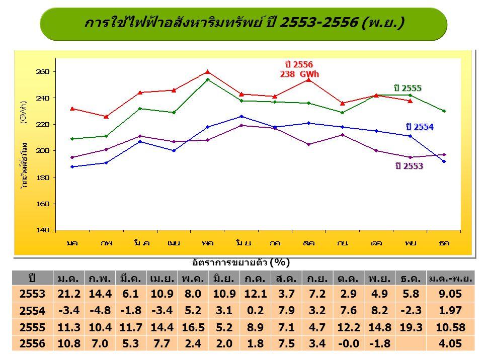การใช้ไฟฟ้าอสังหาริมทรัพย์ ปี 2553-2556 (พ.ย.) ปี 2555 ปี 2554 ปี 2553 อัตราการขยายตัว (%) ปี 2556 238 GWh ปีม.ค.ก.พ.มี.ค.เม.ย.พ.ค.มิ.ย.ก.ค.ส.ค.ก.ย.ต.