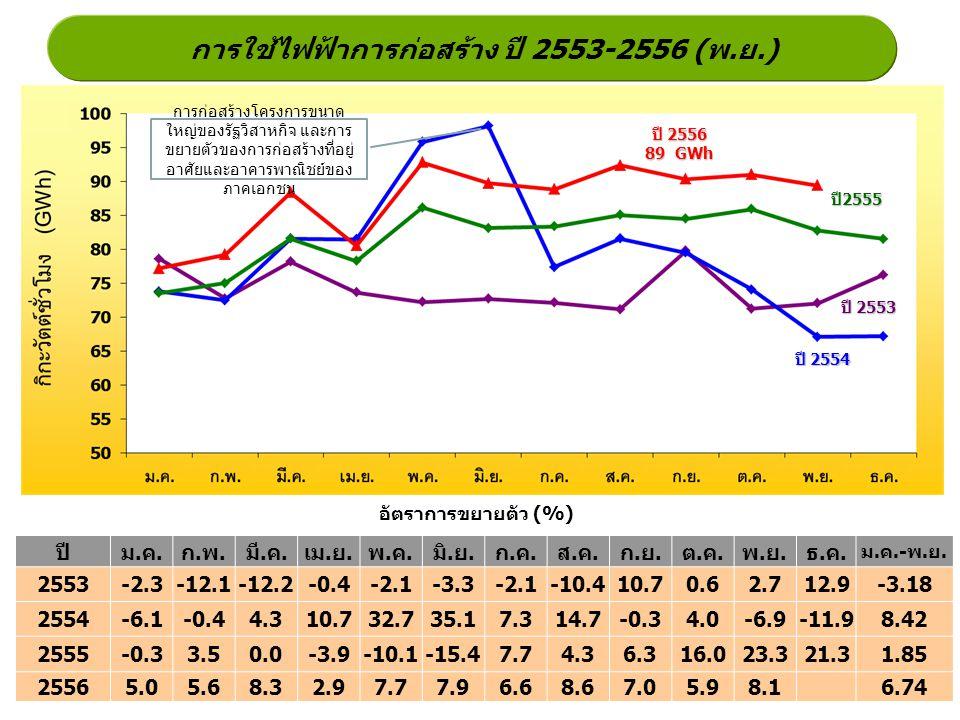 การใช้ไฟฟ้าการก่อสร้าง ปี 2553-2556 (พ.ย.) ปี2555 ปี 2554 ปี 2553 อัตราการขยายตัว (%) ปี 2556 89 GWh ปีม.ค.ก.พ.มี.ค.เม.ย.พ.ค.มิ.ย.ก.ค.ส.ค.ก.ย.ต.ค.พ.ย.