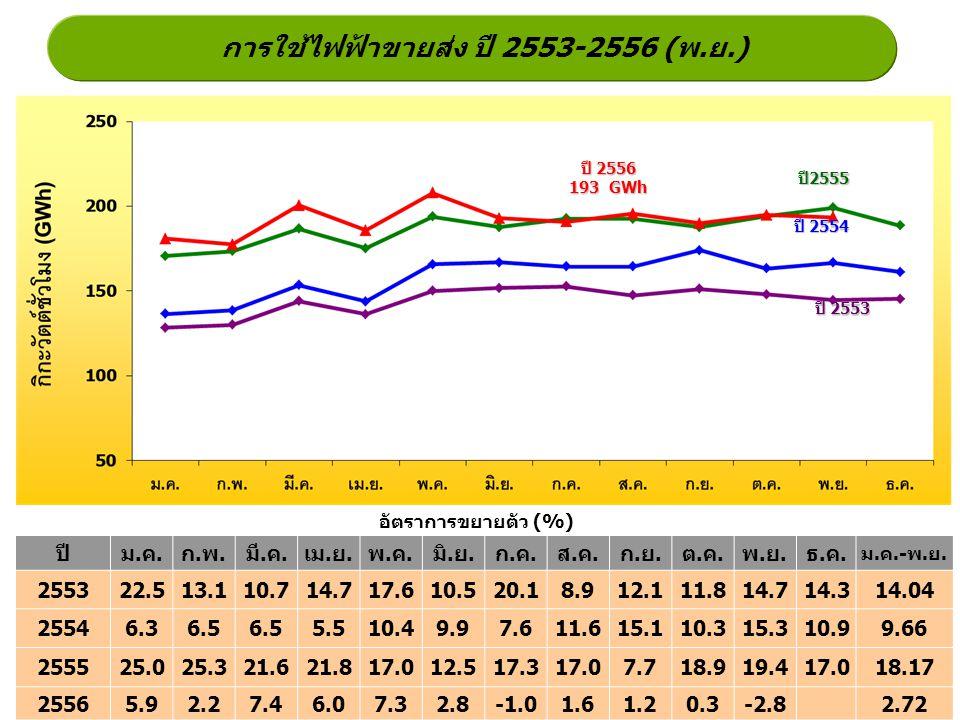 การใช้ไฟฟ้าขายส่ง ปี 2553-2556 (พ.ย.) ปี2555 ปี 2554 ปี 2553 อัตราการขยายตัว (%) ปี 2556 193 GWh ปีม.ค.ก.พ.มี.ค.เม.ย.พ.ค.มิ.ย.ก.ค.ส.ค.ก.ย.ต.ค.พ.ย.ธ.ค.