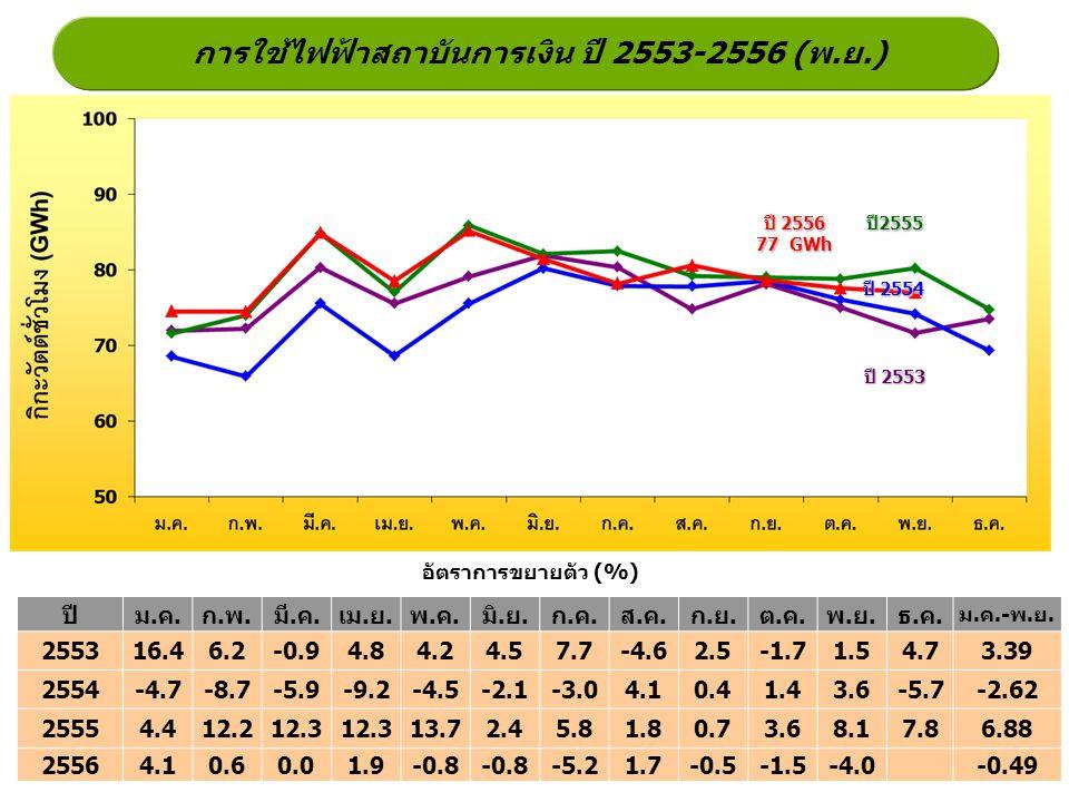การใช้ไฟฟ้าสถาบันการเงิน ปี 2553-2556 (พ.ย.) ปี2555 ปี 2554 ปี 2553 อัตราการขยายตัว (%) ปี 2556 77 GWh ปีม.ค.ก.พ.มี.ค.เม.ย.พ.ค.มิ.ย.ก.ค.ส.ค.ก.ย.ต.ค.พ.