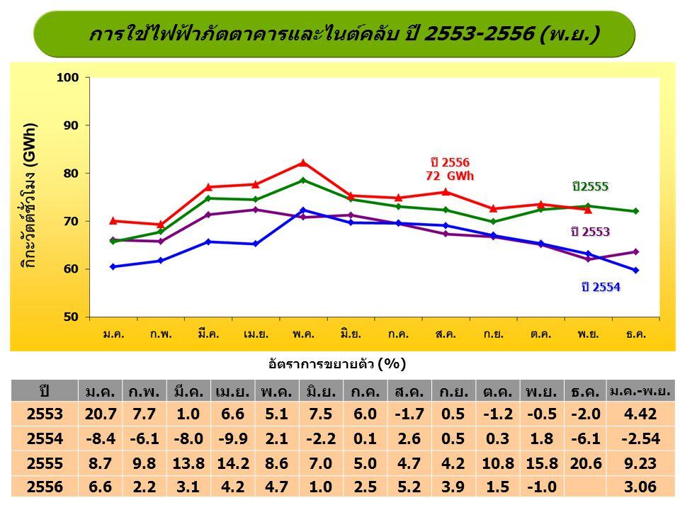 การใช้ไฟฟ้าภัตตาคารและไนต์คลับ ปี 2553-2556 (พ.ย.) ปี2555 ปี 2554 ปี 2553 อัตราการขยายตัว (%) ปี 2556 72 GWh ปีม.ค.ก.พ.มี.ค.เม.ย.พ.ค.มิ.ย.ก.ค.ส.ค.ก.ย.