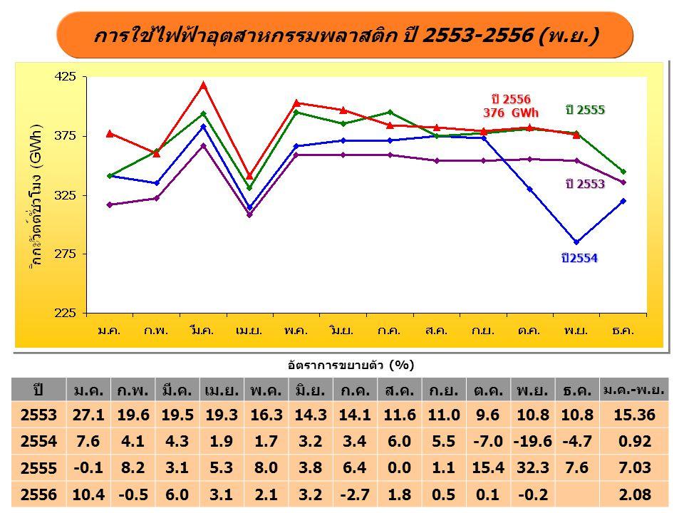 การใช้ไฟฟ้าอุตสาหกรรมพลาสติก ปี 2553-2556 (พ.ย.) ปี 2555 ปี 2556 376 GWh ปี 2553 อัตราการขยายตัว (%) ปี2554 ปีม.ค.ก.พ.มี.ค.เม.ย.พ.ค.มิ.ย.ก.ค.ส.ค.ก.ย.ต