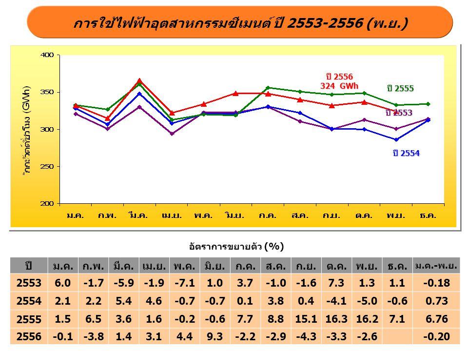 ปี 2555 ปี 2554 ปี 2556 324 GWh การใช้ไฟฟ้าอุตสาหกรรมซีเมนต์ ปี 2553-2556 (พ.ย.) อัตราการขยายตัว (%) ปี 2553 ปีม.ค.ก.พ.มี.ค.เม.ย.พ.ค.มิ.ย.ก.ค.ส.ค.ก.ย.