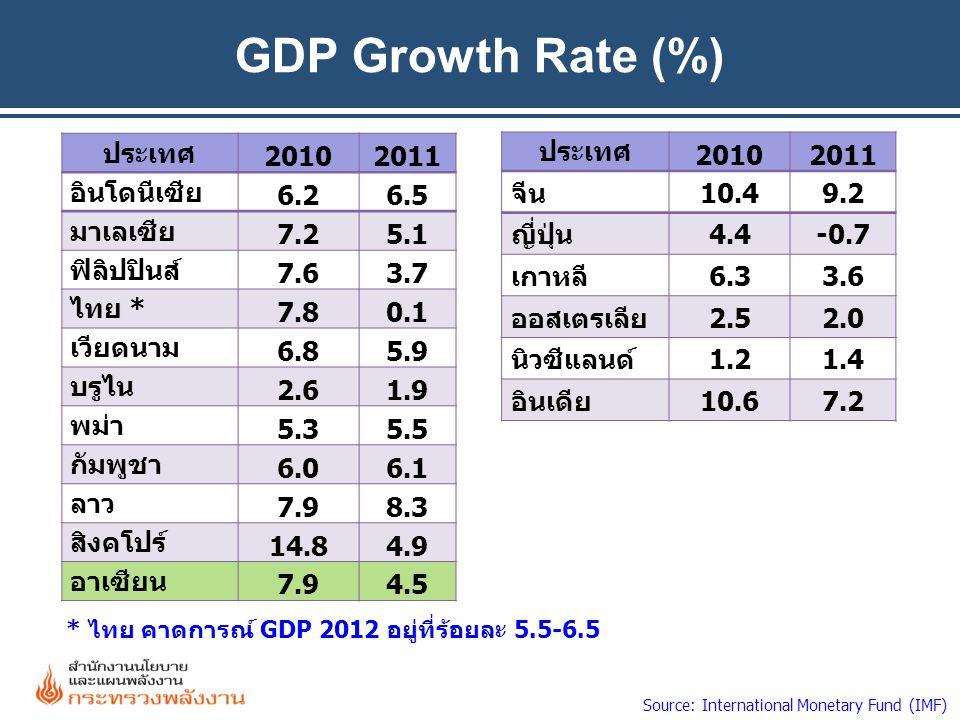 GDP Growth Rate (%) ประเทศ 20102011 อินโดนีเซีย 6.26.5 มาเลเซีย 7.25.1 ฟิลิปปินส์ 7.63.7 ไทย * 7.80.1 เวียดนาม 6.85.9 บรูไน 2.61.9 พม่า 5.35.5 กัมพูชา