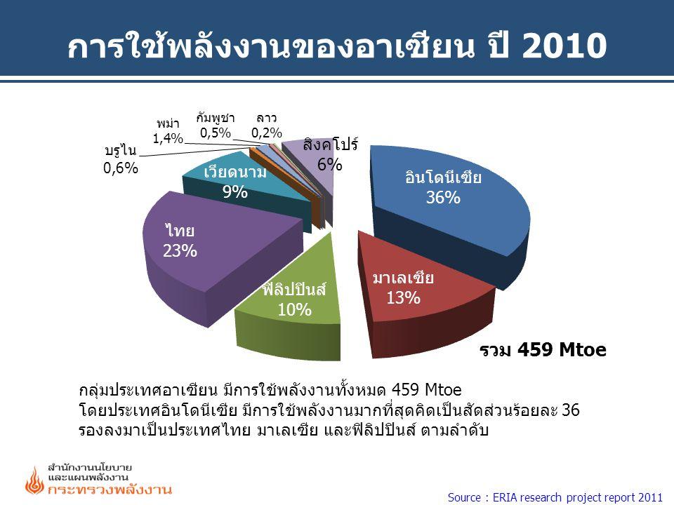 การใช้พลังงานของอาเซียน ปี 2010 รวม 459 Mtoe Source : ERIA research project report 2011 กลุ่มประเทศอาเซียน มีการใช้พลังงานทั้งหมด 459 Mtoe โดยประเทศอิ