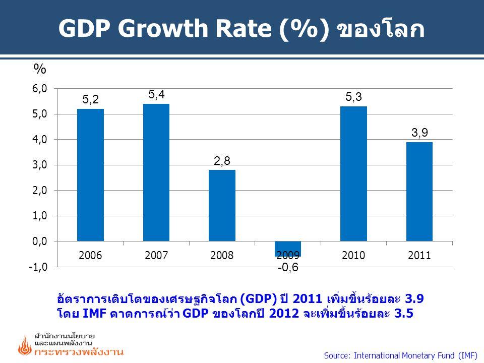 GDP Growth Rate (%) ของโลก % Source: International Monetary Fund (IMF) อัตราการเติบโตของเศรษฐกิจโลก (GDP) ปี 2011 เพิ่มขึ้นร้อยละ 3.9 โดย IMF คาดการณ์