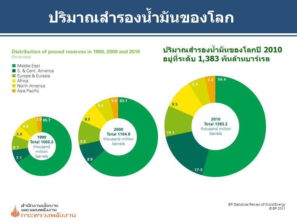 ปริมาณสำรองน้ำมันของโลก BP Statistical Review of World Energy © BP 2011 ปริมาณสำรองน้ำมันของโลกปี 2010 อยู่ที่ระดับ 1,383 พันล้านบาร์เรล