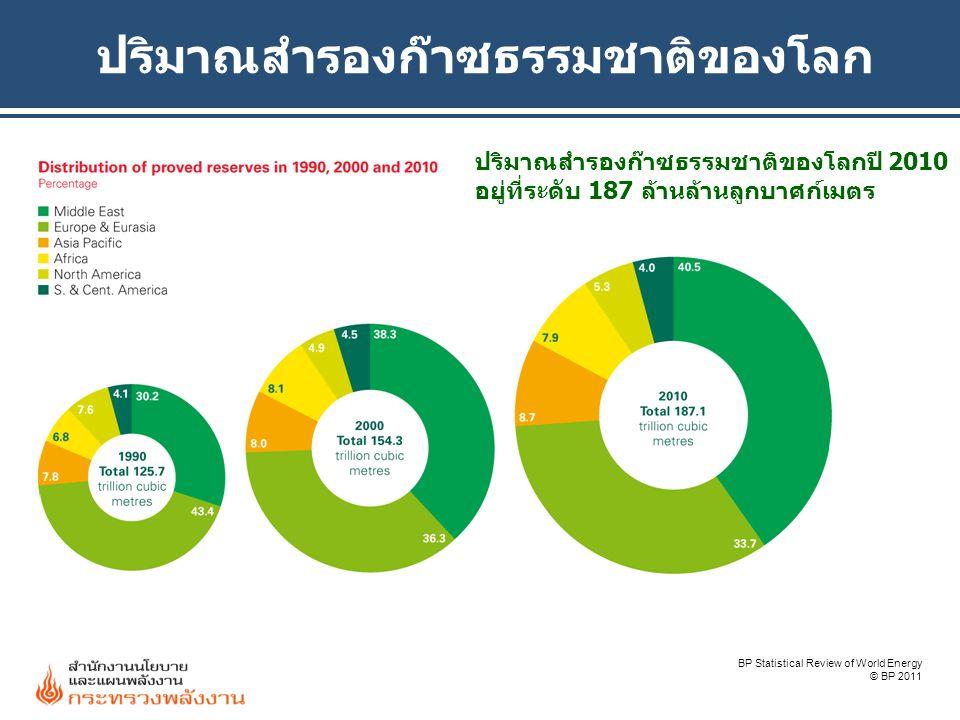 ปริมาณสำรองก๊าซธรรมชาติของโลก BP Statistical Review of World Energy © BP 2011 ปริมาณสำรองก๊าซธรรมชาติของโลกปี 2010 อยู่ที่ระดับ 187 ล้านล้านลูกบาศก์เม