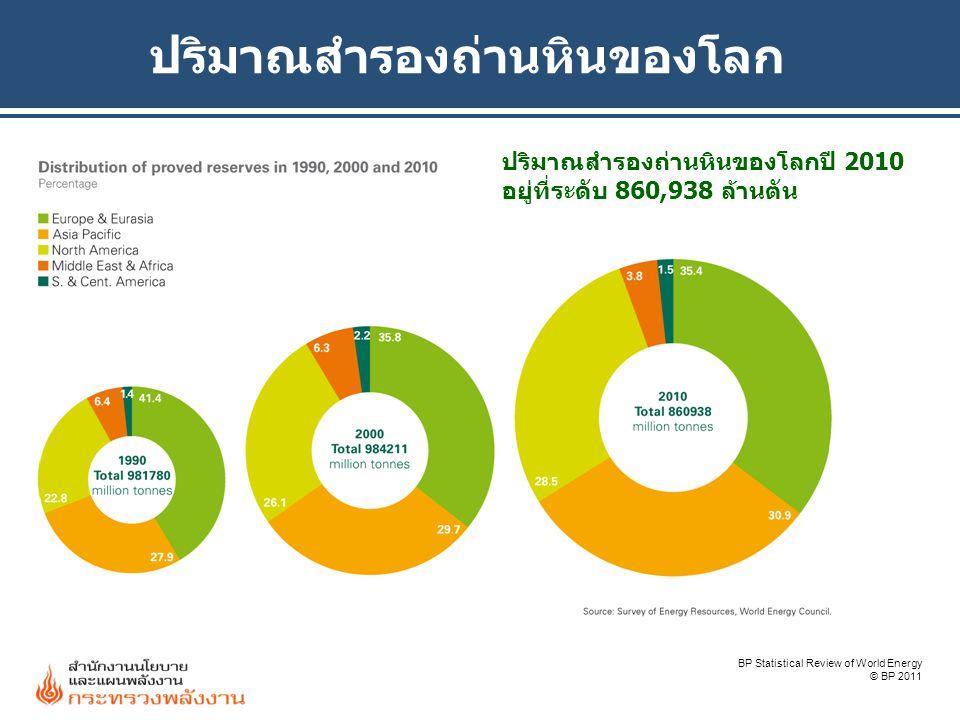 ปริมาณสำรองถ่านหินของโลก BP Statistical Review of World Energy © BP 2011 ปริมาณสำรองถ่านหินของโลกปี 2010 อยู่ที่ระดับ 860,938 ล้านตัน