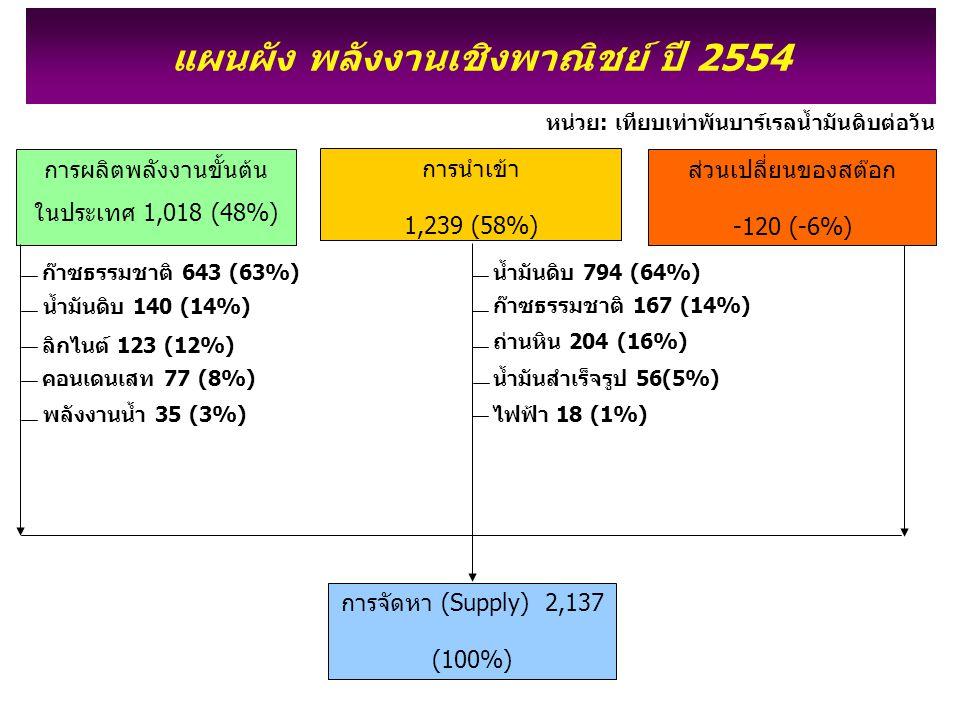 การผลิตพลังงานขั้นต้น ในประเทศ 1,018 (48%) การนำเข้า 1,239 (58%) ส่วนเปลี่ยนของสต๊อก -120 (-6%) แผนผัง พลังงานเชิงพาณิชย์ ปี 2554 การจัดหา (Supply) 2,137 (100%) ก๊าซธรรมชาติ 643 (63%) ลิกไนต์ 123 (12%) น้ำมันดิบ 140 (14%) คอนเดนเสท 77 (8%) พลังงานน้ำ 35 (3%) น้ำมันดิบ 794 (64%) ถ่านหิน 204 (16%) น้ำมันสำเร็จรูป 56(5%) ไฟฟ้า 18 (1%) หน่วย: เทียบเท่าพันบาร์เรลน้ำมันดิบต่อวัน ก๊าซธรรมชาติ 167 (14%)