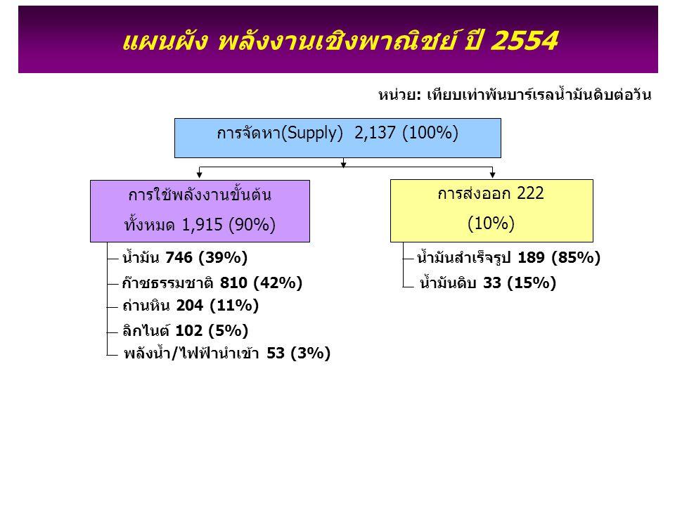 แผนผัง พลังงานเชิงพาณิชย์ ปี 2554 ก๊าซธรรมชาติ 810 (42%) ถ่านหิน 204 (11%) ลิกไนต์ 102 (5%) พลังน้ำ/ไฟฟ้านำเข้า 53 (3%) น้ำมัน 746 (39%) หน่วย: เทียบเท่าพันบาร์เรลน้ำมันดิบต่อวัน การส่งออก 222 (10%) น้ำมันสำเร็จรูป 189 (85%) น้ำมันดิบ 33 (15%) การจัดหา(Supply) 2,137 (100%) การใช้พลังงานขั้นต้น ทั้งหมด 1,915 (90%)