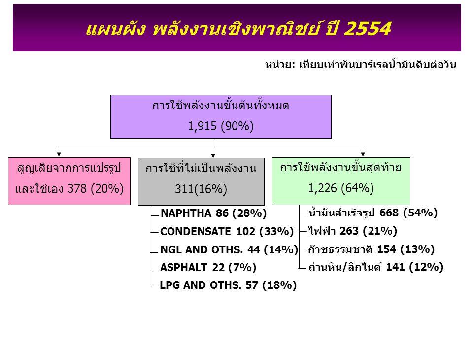 แผนผัง พลังงานเชิงพาณิชย์ ปี 2554 หน่วย: เทียบเท่าพันบาร์เรลน้ำมันดิบต่อวัน ถ่านหิน/ลิกไนต์ 141 (12%) น้ำมันสำเร็จรูป 668 (54%) ไฟฟ้า 263 (21%) ก๊าซธรรมชาติ 154 (13%) ASPHALT 22 (7%) NAPHTHA 86 (28%) CONDENSATE 102 (33%) NGL AND OTHS.