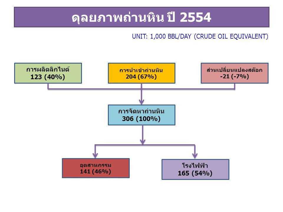 ดุลยภาพถ่านหิน ปี 2554 การผลิตลิกไนต์ 123 (40%) การนำเข้าถ่านหิน 204 (67%) โรงไฟฟ้า 165 (54%) อุตสาหกรรม 141 (46%) UNIT: 1,000 BBL/DAY (CRUDE OIL EQUIVALENT) การจัดหาถ่านหิน 306 (100%) ส่วนเปลี่ยนแปลงสต๊อก -21 (-7%)