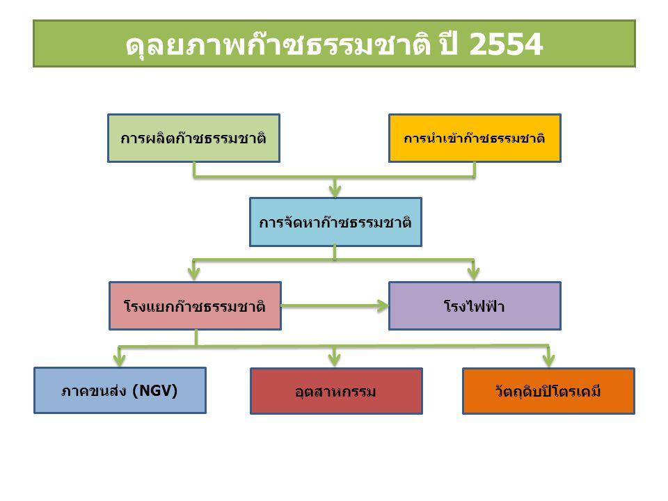 ดุลยภาพก๊าซธรรมชาติ ปี 2554 การผลิตก๊าซธรรมชาติ การนำเข้าก๊าซธรรมชาติ โรงแยกก๊าซธรรมชาติ อุตสาหกรรม การจัดหาก๊าซธรรมชาติ ภาคขนส่ง (NGV) โรงไฟฟ้า วัตถุดิบปิโตรเคมี