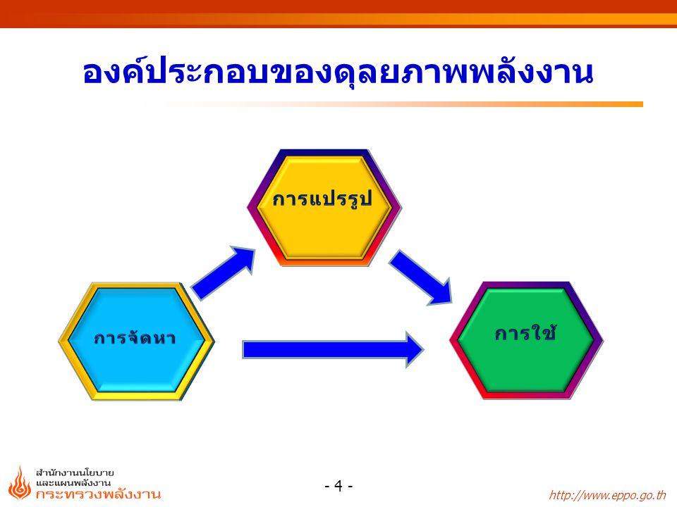 http://www.eppo.go.th องค์ประกอบของดุลยภาพพลังงาน - 4 -