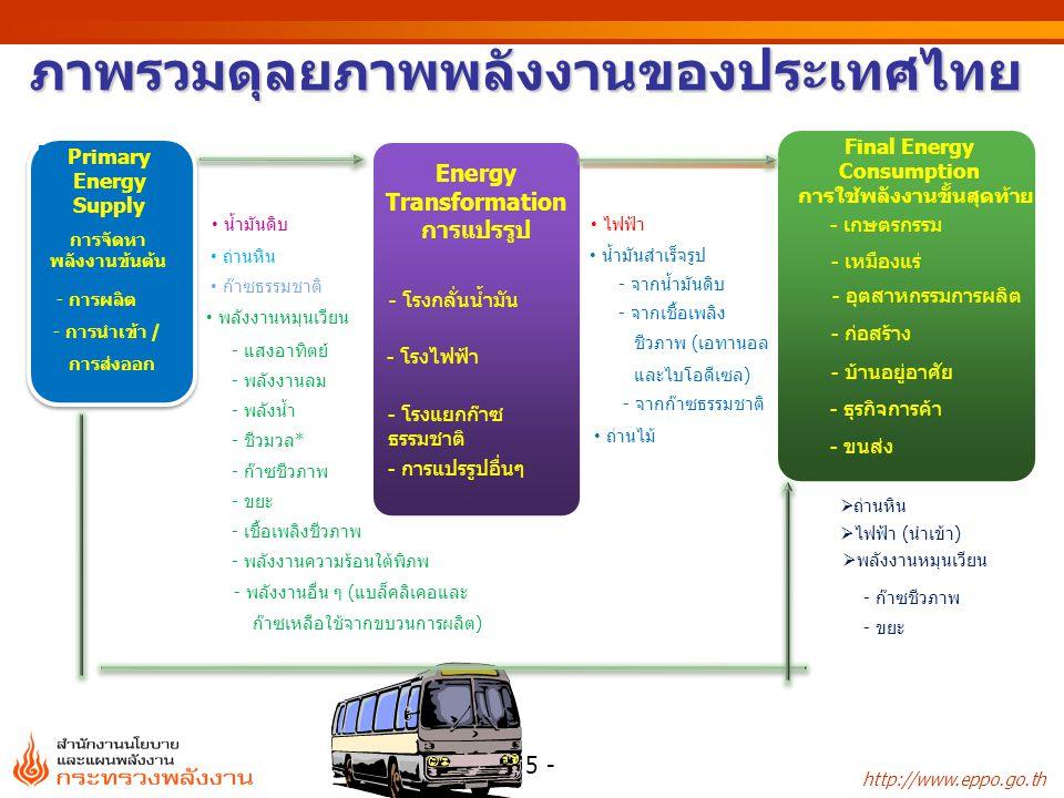 http://www.eppo.go.th - 5 - ภาพรวมดุลยภาพพลังงานของประเทศไทย  ถ่านหิน  ไฟฟ้า ( นำเข้า ) - เกษตรกรรม - เหมืองแร่ - อุตสาหกรรมการผลิต - ก่อสร้าง - บ้านอยู่อาศัย - ธุรกิจการค้า - ขนส่ง Final Energy Consumption การใช้พลังงานขั้นสุดท้าย การจัดหา พลังงานข้นต้น - การผลิต - การนำเข้า / การส่งออก Primary Energy Supply น้ำมันดิบ ถ่านหิน ก๊าซธรรมชาติ - แสงอาทิตย์ - พลังงานลม - พลังน้ำ - ชีวมวล* - ก๊าซชีวภาพ - ขยะ - เชื้อเพลิงชีวภาพ - พลังงานความร้อนใต้พิภพ พลังงานหมุนเวียน - พลังงานอื่น ๆ (แบล็คลิเคอและ ก๊าซเหลือใช้จากขบวนการผลิต) ไฟฟ้า ถ่านไม้ น้ำมันสำเร็จรูป - จากน้ำมันดิบ - จากเชื้อเพลิง ชีวภาพ ( เอทานอล และไบโอดีเซล ) - จากก๊าซธรรมชาติ - โรงกลั่นน้ำมัน - โรงไฟฟ้า - โรงแยกก๊าซ ธรรมชาติ - การแปรรูปอื่นๆ Energy Transformation การแปรรูป  พลังงานหมุนเวียน - ก๊าซชีวภาพ - ขยะ