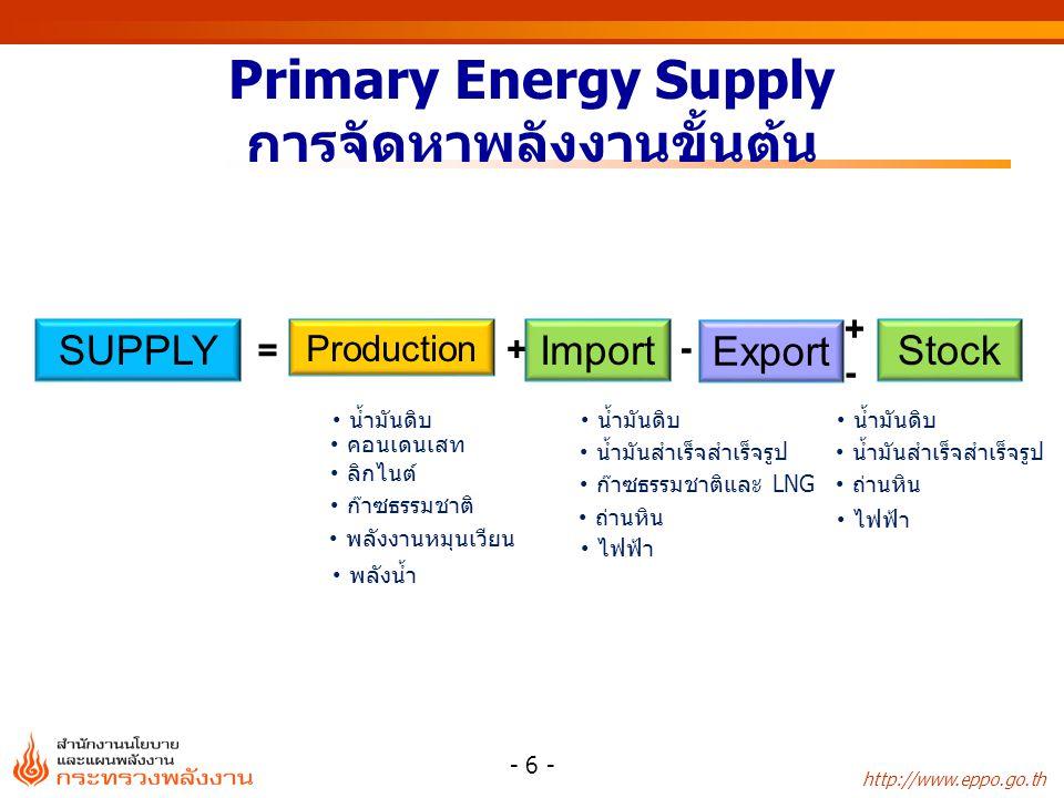 http://www.eppo.go.th Primary Energy Supply การจัดหาพลังงานขั้นต้น - 6 - SUPPLY = Production + Import - Export น้ำมันดิบ น้ำมันสำเร็จสำเร็จรูป ก๊าซธรรมชาติและ LNG ถ่านหิน ไฟฟ้า น้ำมันดิบ ลิกไนต์ ก๊าซธรรมชาติ พลังงานหมุนเวียน พลังน้ำ คอนเดนเสท น้ำมันดิบ น้ำมันสำเร็จสำเร็จรูป ถ่านหิน ไฟฟ้า Stock +-+-