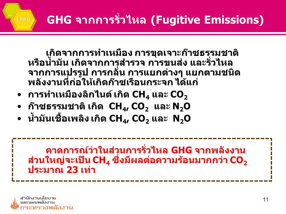 GHG จากการรั่วไหล (Fugitive Emissions) เกิดจากการทำเหมือง การขุดเจาะก๊าซธรรมชาติ หรือน้ำมัน เกิดจากการสำรวจ การขนส่ง และรั่วไหล จากการแปรรูป การกลั่น