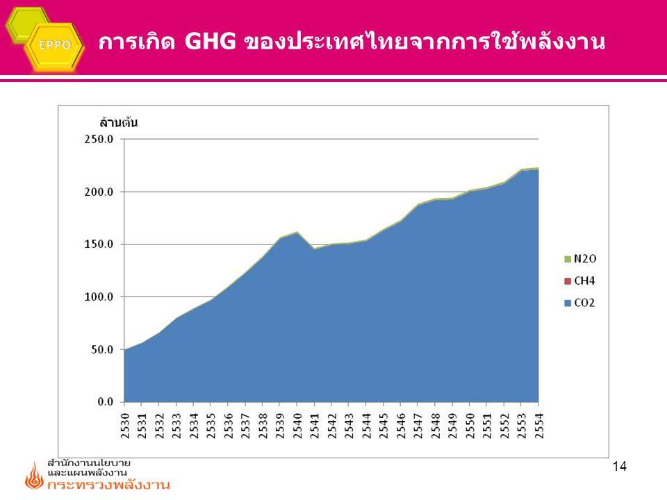 การเกิด GHG ของประเทศไทยจากการใช้พลังงาน 14