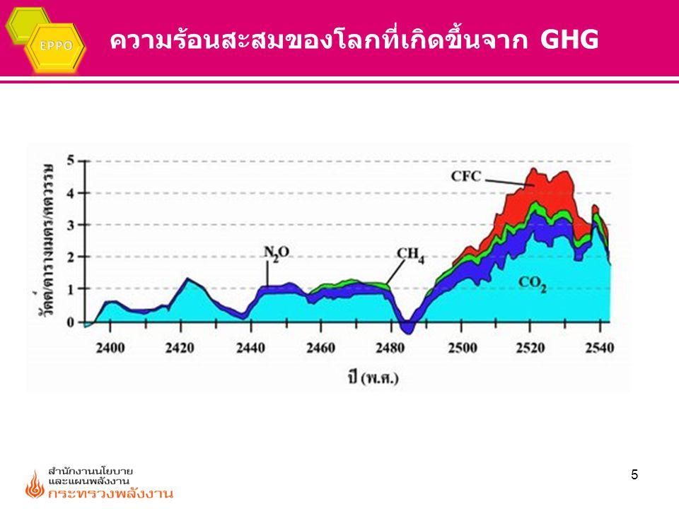 ความร้อนสะสมของโลกที่เกิดขึ้นจาก GHG 5