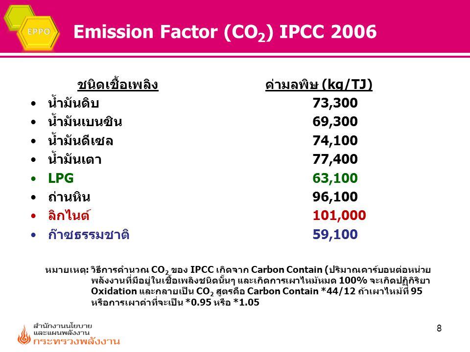 Emission Factor (CO 2 ) IPCC 2006 ชนิดเชื้อเพลิงค่ามลพิษ (kg/TJ) น้ำมันดิบ 73,300 น้ำมันเบนซิน69,300 น้ำมันดีเซล74,100 น้ำมันเตา77,400 LPG63,100 ถ่านห
