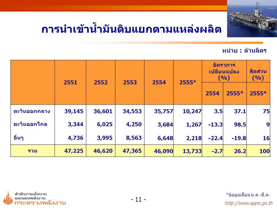http://www.eppo.go.th - 11 - การนำเข้าน้ำมันดิบแยกตามแหล่งผลิต หน่วย : ล้านลิตร 25512552255325542555* อัตราการ เปลี่ยนแปลง (%) สัดส่วน (%) 25542555* ต