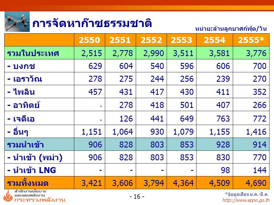http://www.eppo.go.th การจัดหาก๊าซธรรมชาติ หน่วย:ล้านลูกบาศก์ฟุต/วัน 255025512552255325542555* รวมในประเทศ2,5152,7782,9903,5113,5813,776 - บงกช6296045