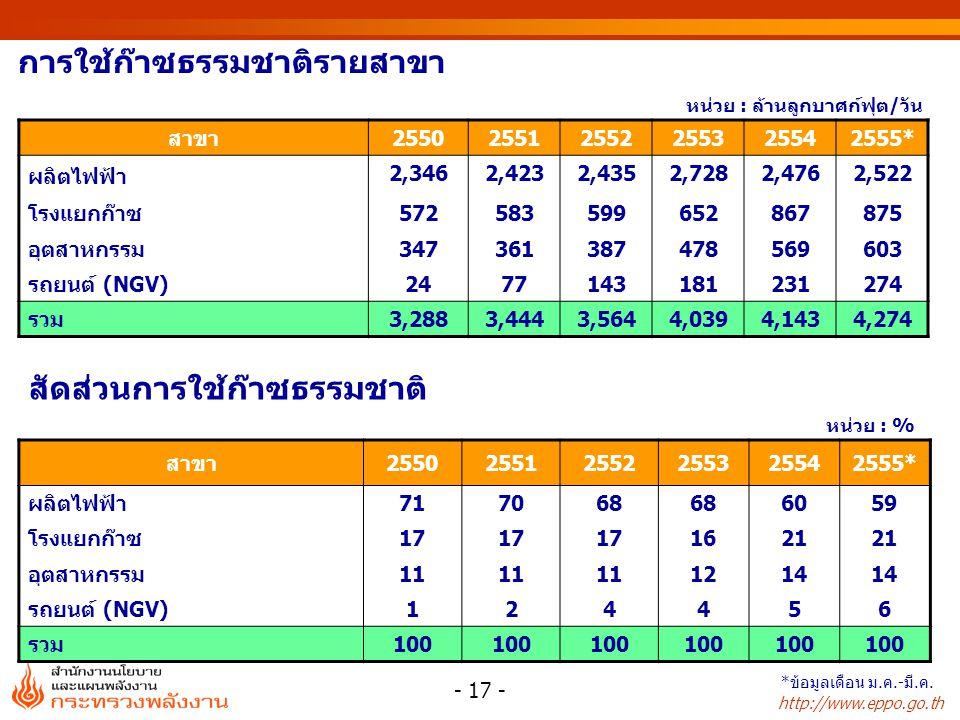 http://www.eppo.go.th หน่วย : % หน่วย : ล้านลูกบาศก์ฟุต/วัน การใช้ก๊าซธรรมชาติรายสาขา สัดส่วนการใช้ก๊าซธรรมชาติ สาขา255025512552255325542555* ผลิตไฟฟ้