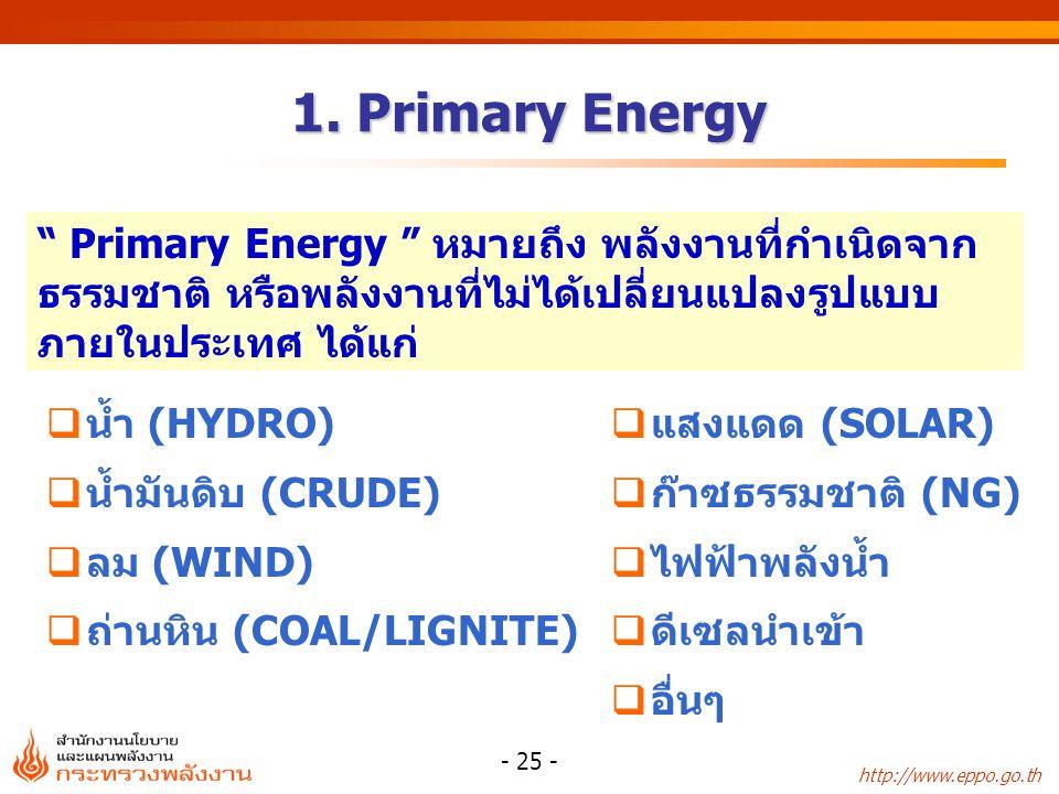 "http://www.eppo.go.th - 25 - 1. Primary Energy  น้ำ (HYDRO)  น้ำมันดิบ (CRUDE)  ลม (WIND)  ถ่านหิน (COAL/LIGNITE) "" Primary Energy "" หมายถึง พลังง"